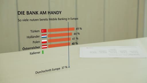 ING-DiBa Direktbank Austria: Umfrage  - Digitales Banking verdrängt Filialen
